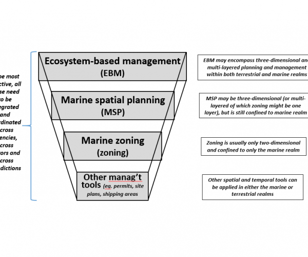 Effective zoning as a key spatial planning:management tool